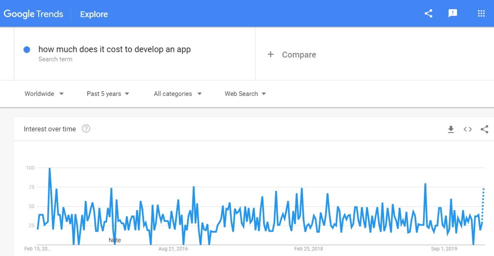 How much does it take to develop an app - Google Trends