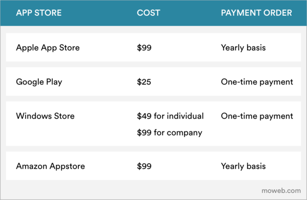 How much does it take to develop an app - Google Play and Apple App Store Costing