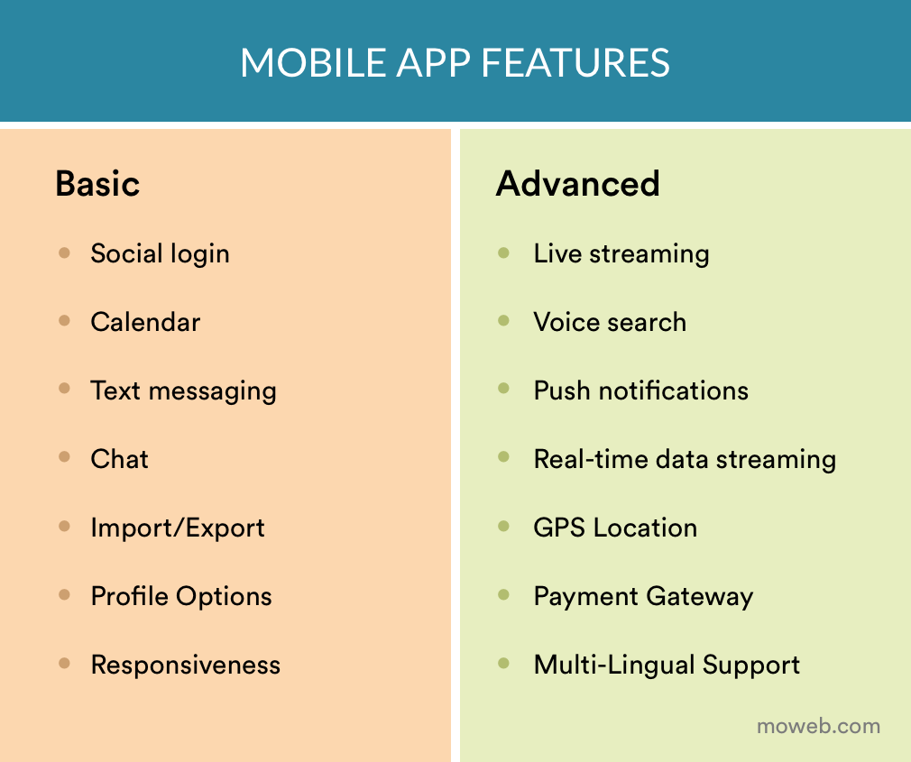 How much does it take to develop an app - Mobile App Features