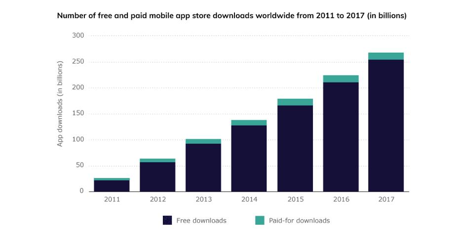 Freemium v/s Paid Apps