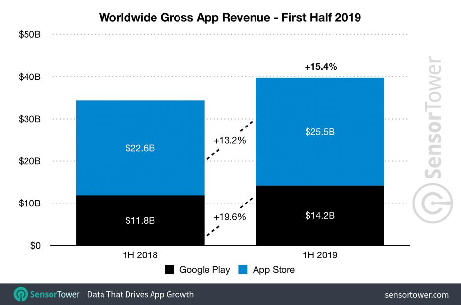 worldwide app revenue
