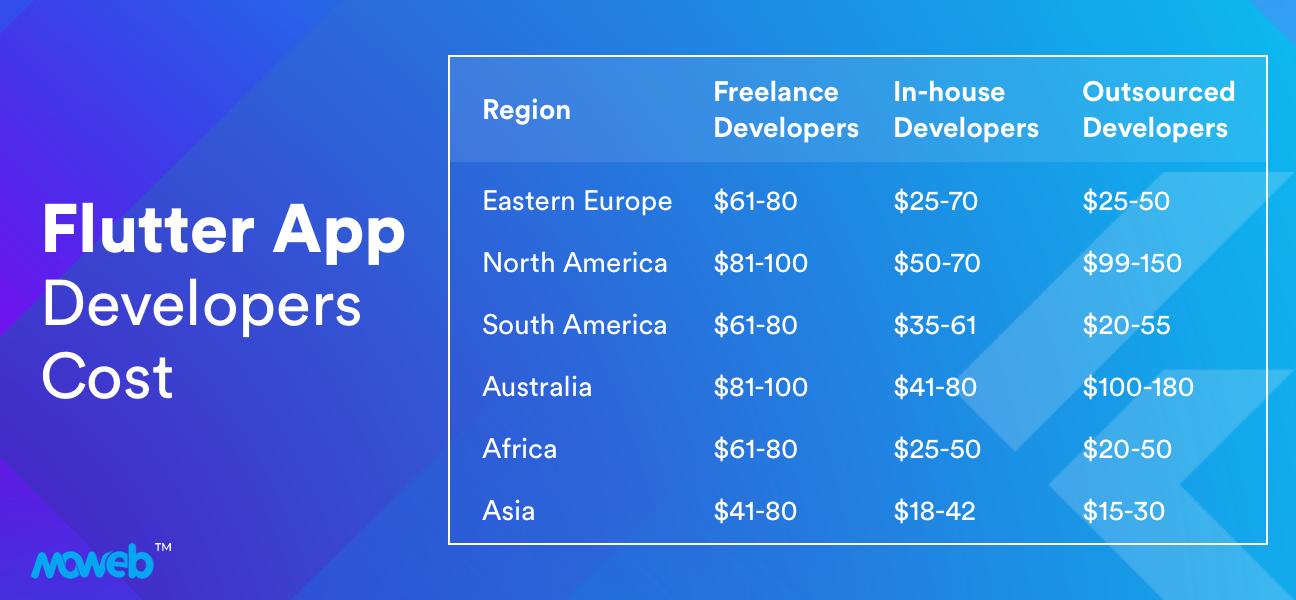 Flutter App Developers Cost