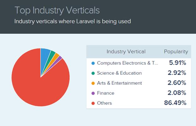 Laravel Industry Verticals
